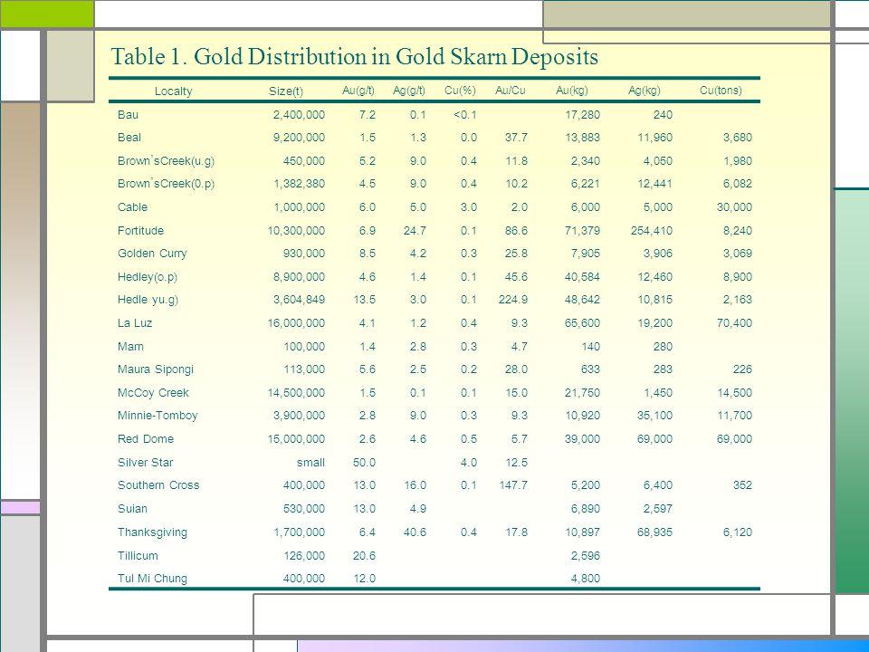 Table 1. Gold Distribution in Gold Skarn Deposits