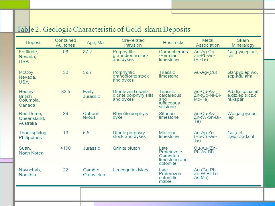 Table 2. Geologic Characteristic of Gold skarn Deposits