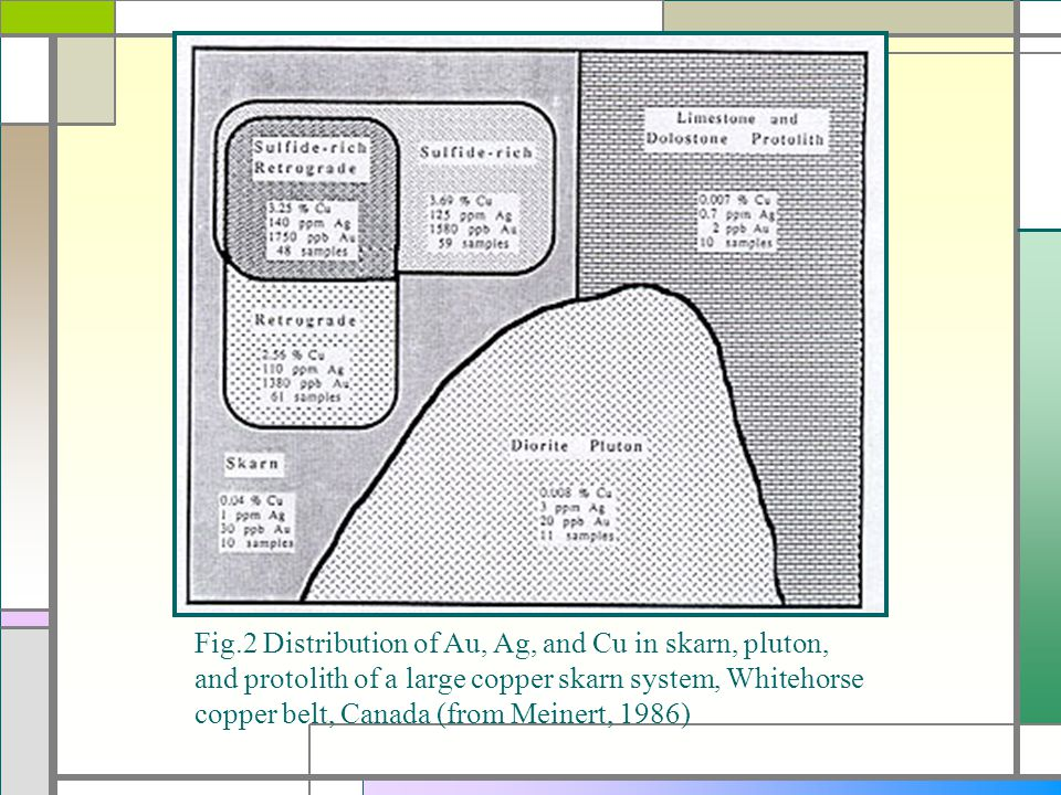 Fig.2 Distribution of Au, Ag, and Cu in skarn, pluton, and protolith of a large copper skarn system, Whitehorse copper belt, Canada (from Meinert, 1986)
