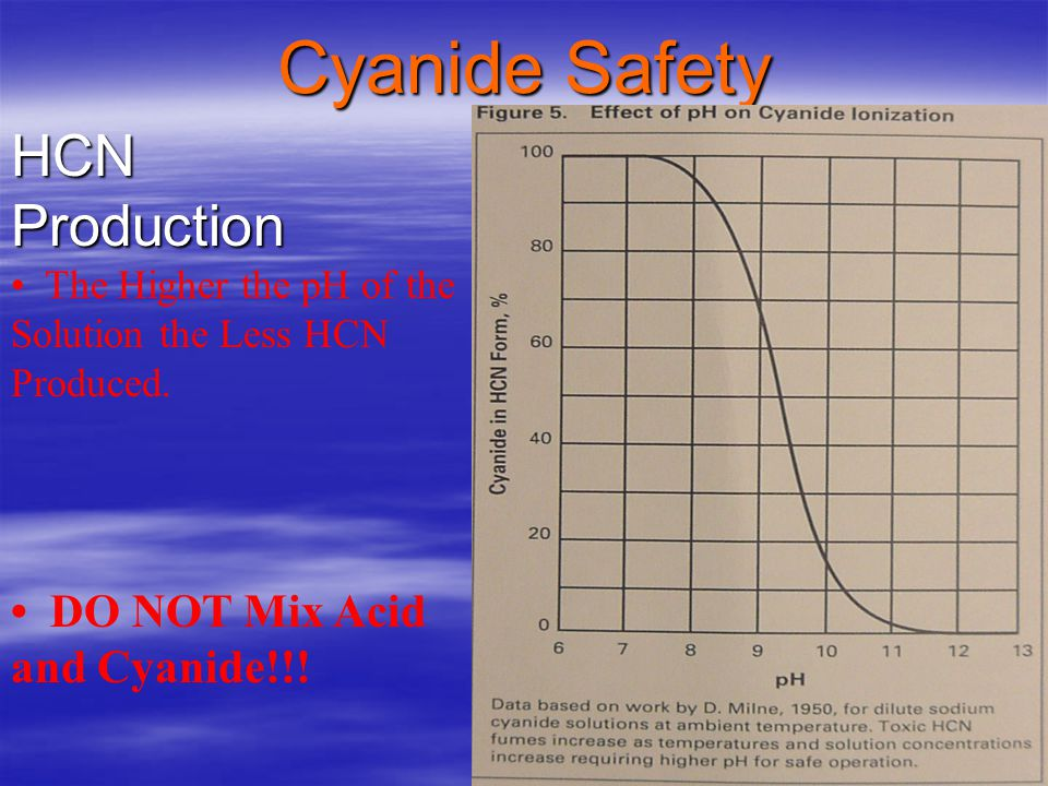 Cyanide Safety HCN Production • DO NOT Mix Acid and Cyanide!!!