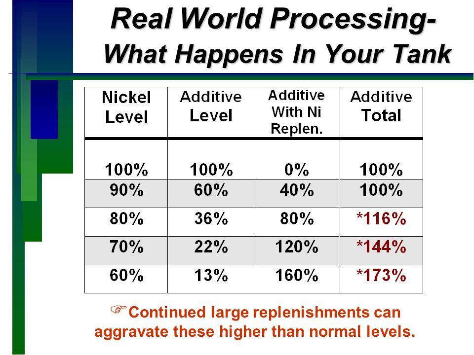 Real World Processing- What Happens In Your Tank