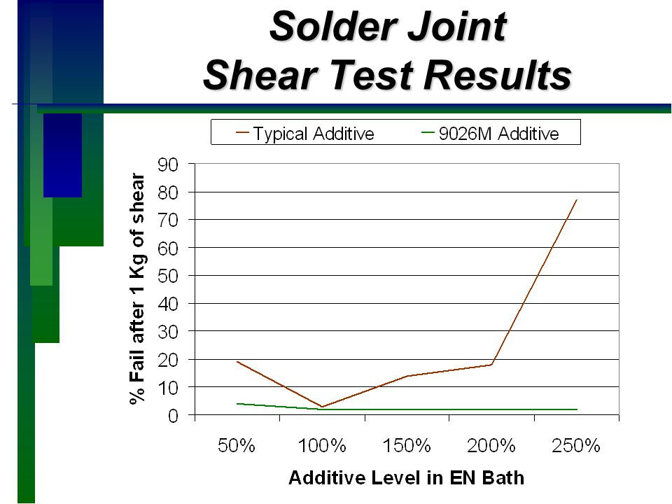 Solder Joint Shear Test Results