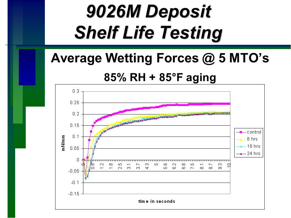 9026M Deposit Shelf Life Testing
