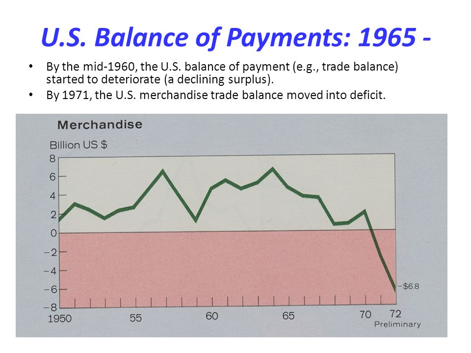 U.S. Balance of Payments: 1965 -