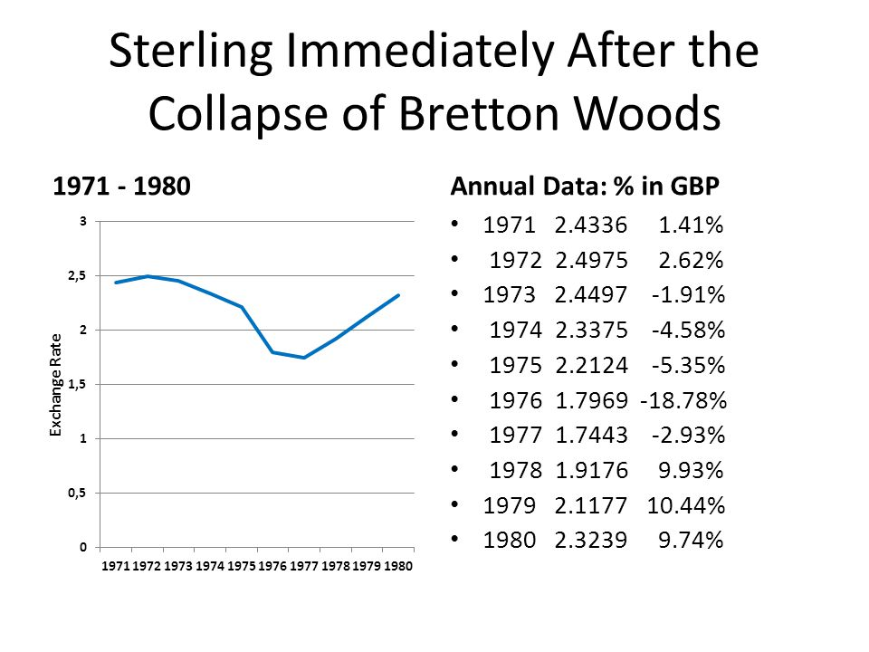 Sterling Immediately After the Collapse of Bretton Woods