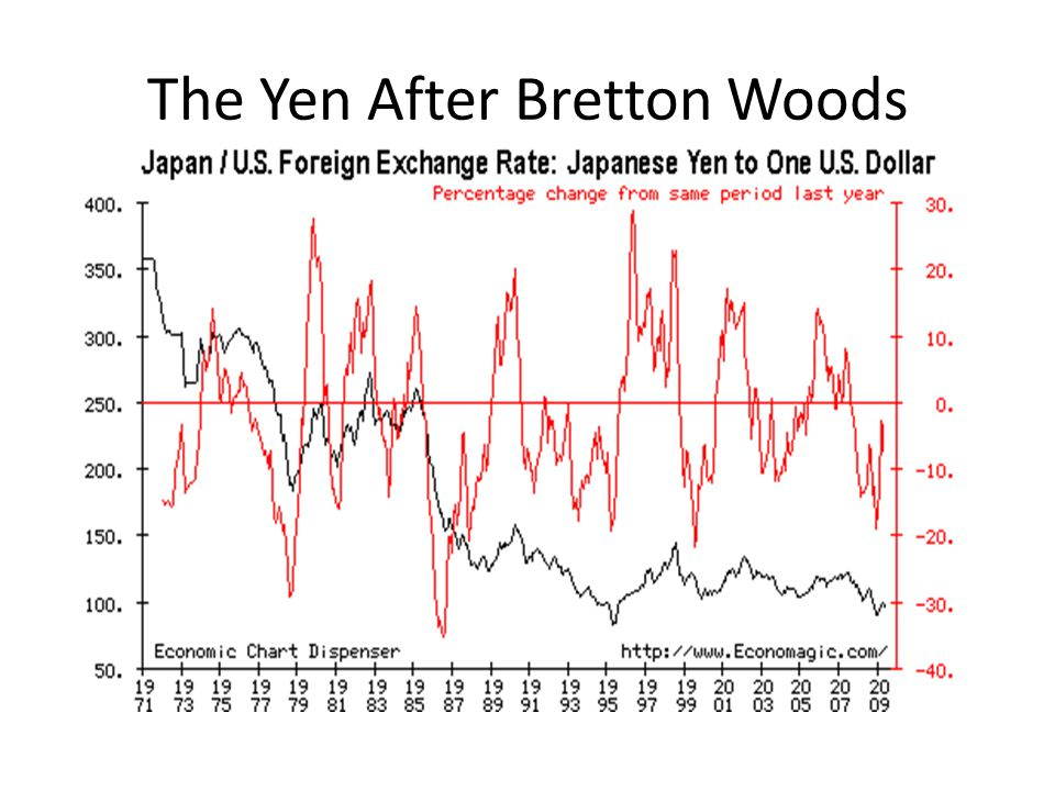 The Yen After Bretton Woods