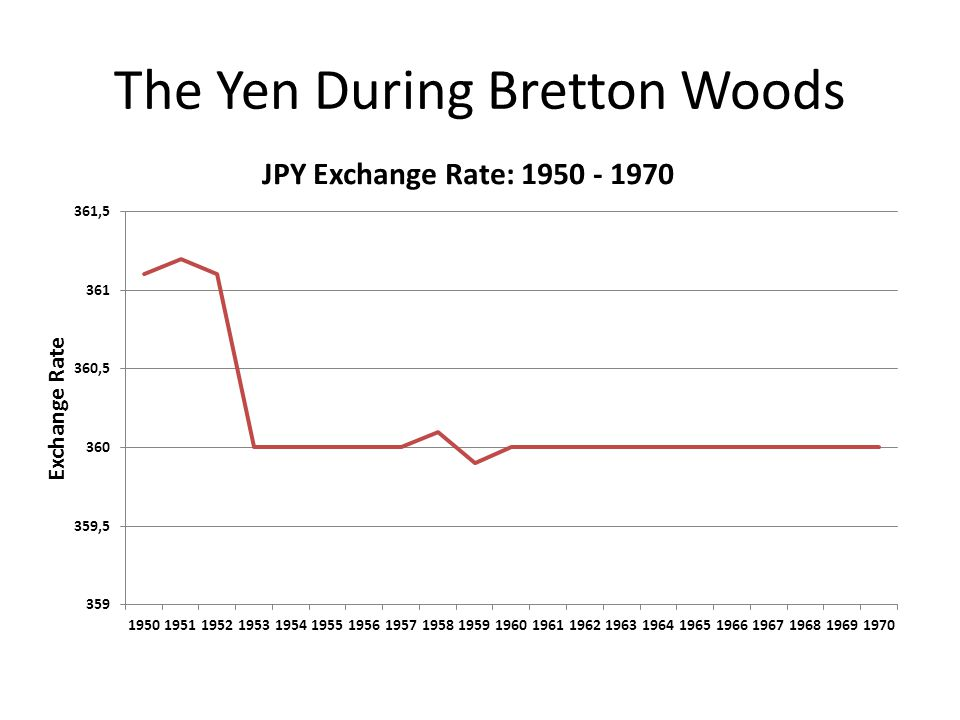 The Yen During Bretton Woods