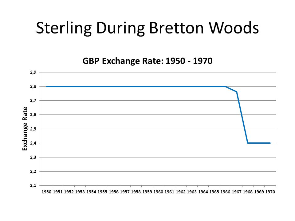 Sterling During Bretton Woods