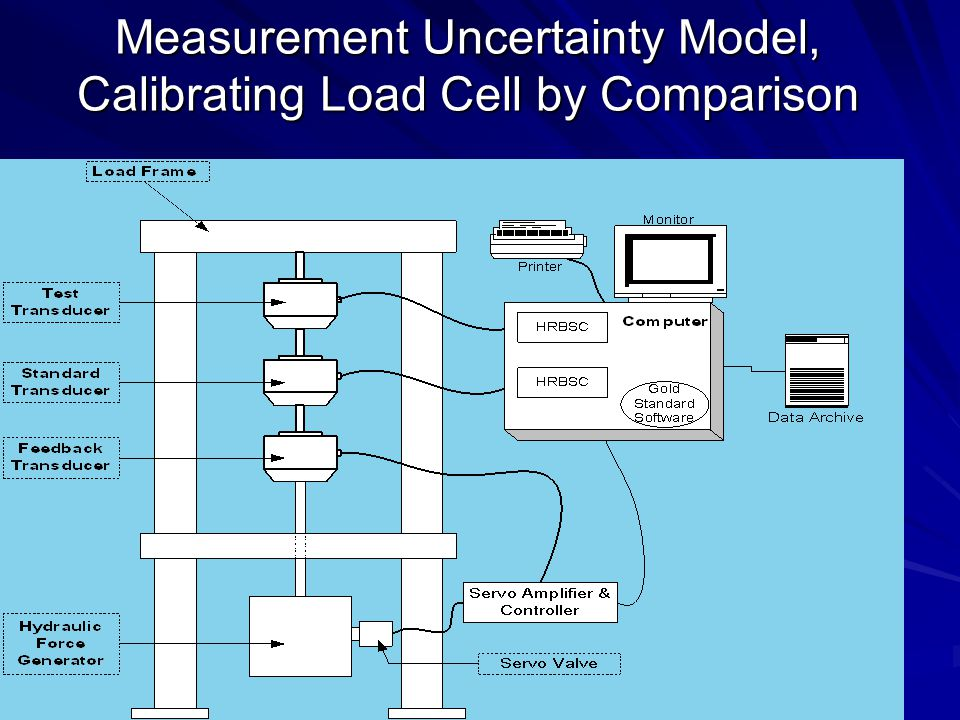 Measurement Uncertainty Model, Calibrating Load Cell by Comparison