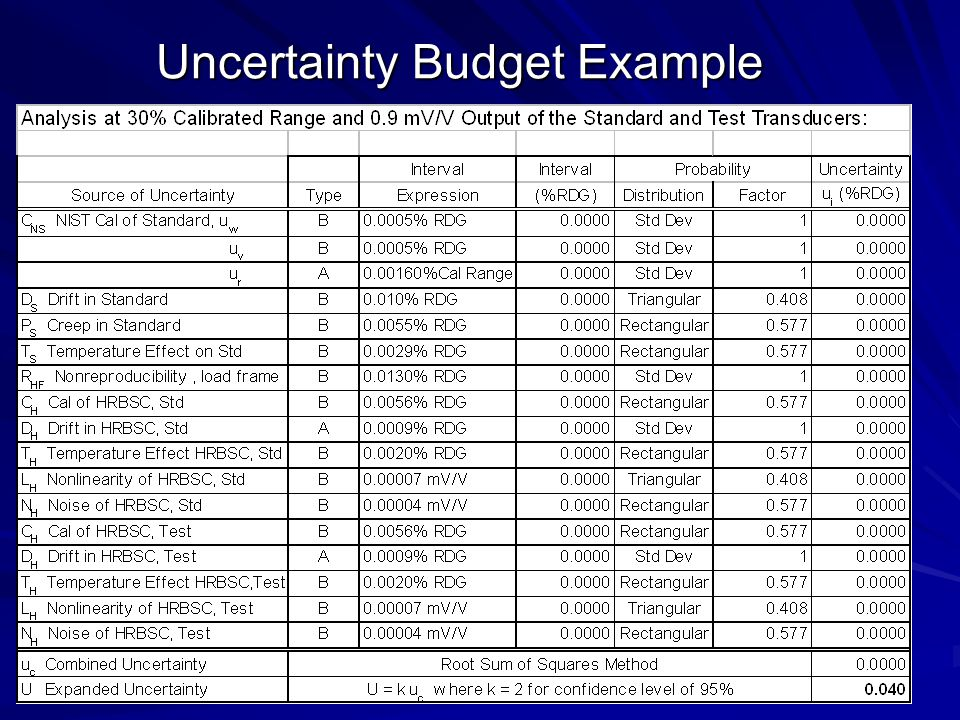 Uncertainty Budget Example