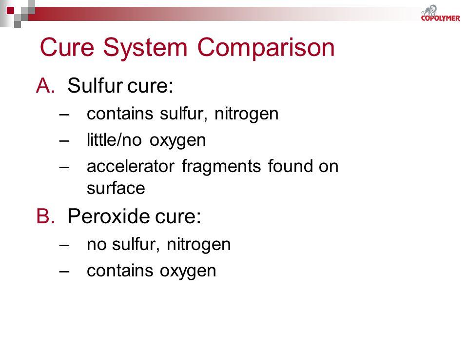 Cure System Comparison