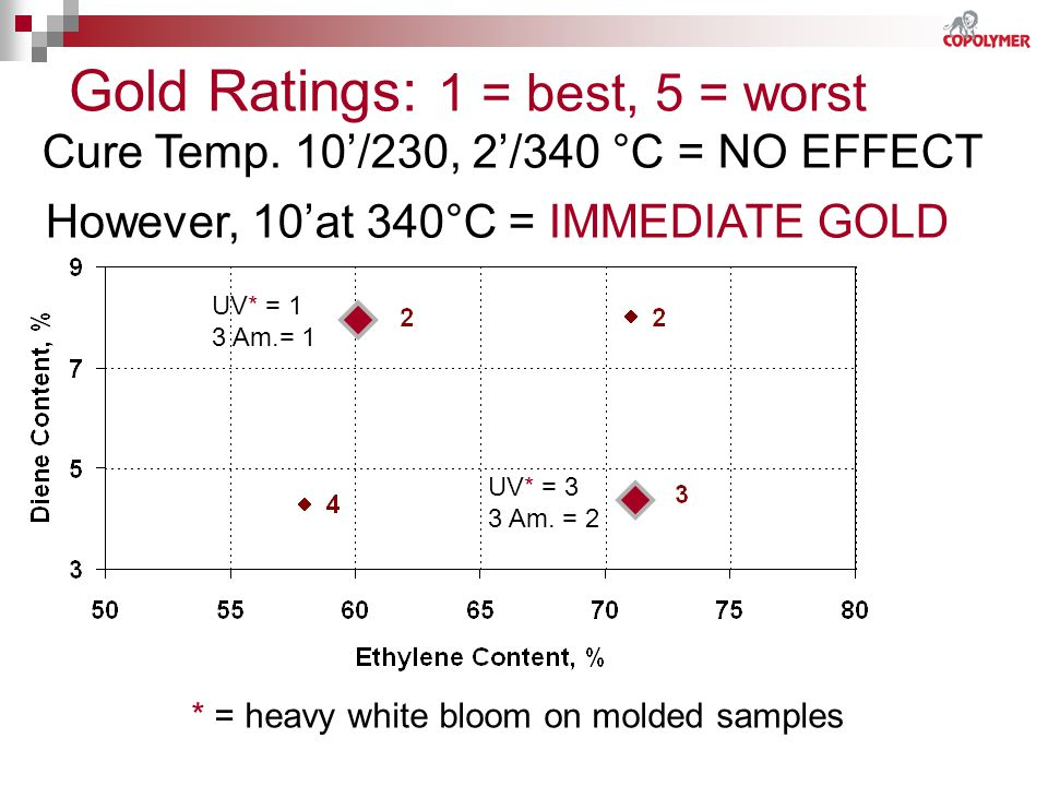 Gold Ratings: 1 = best, 5 = worst