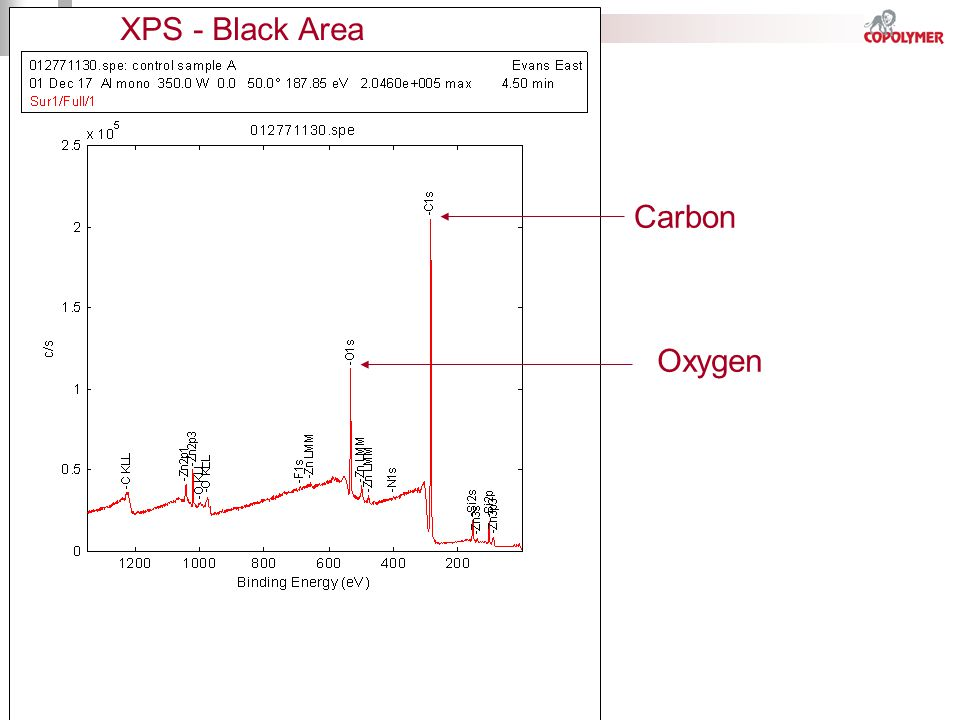 XPS - Black Area Carbon Oxygen