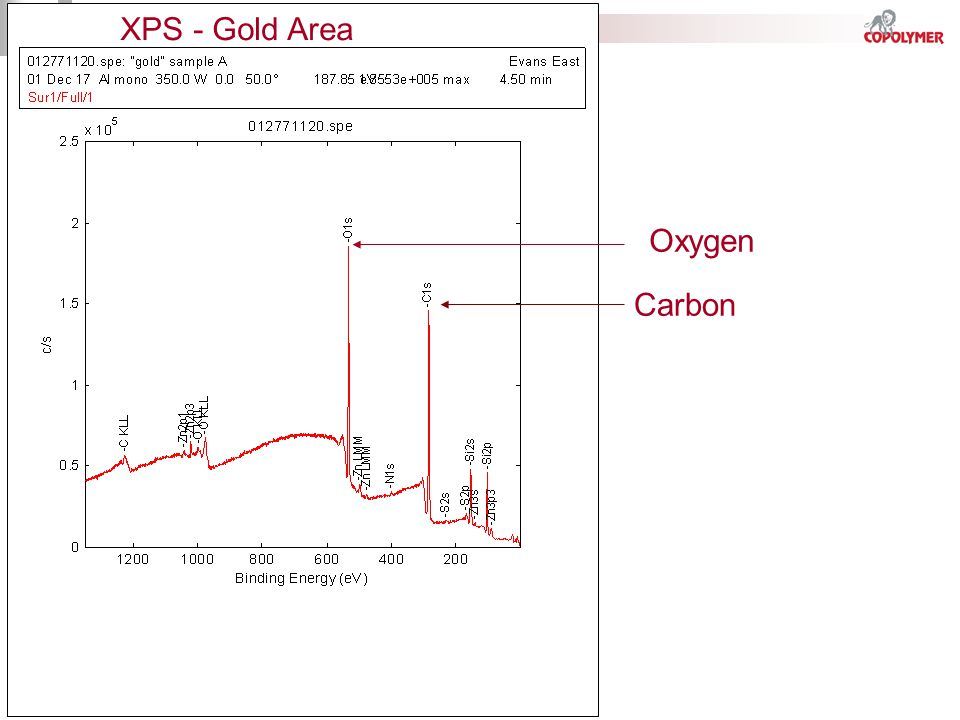 XPS - Gold Area Oxygen Carbon