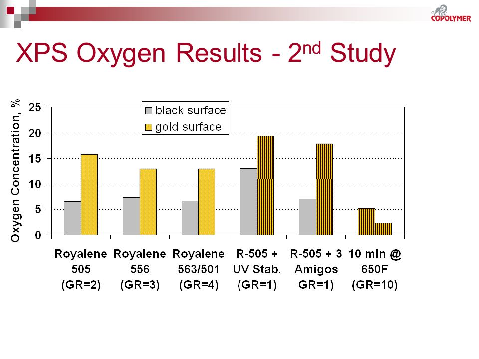 XPS Oxygen Results - 2nd Study
