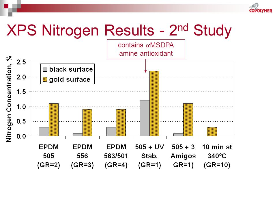 XPS Nitrogen Results - 2nd Study