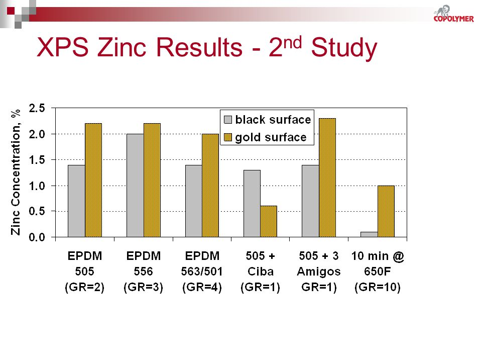 XPS Zinc Results - 2nd Study