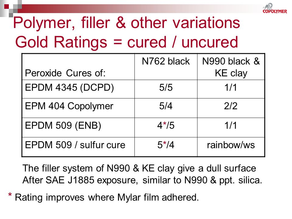 Polymer, filler & other variations Gold Ratings = cured / uncured
