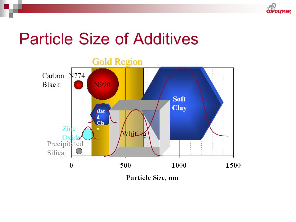 Particle Size of Additives