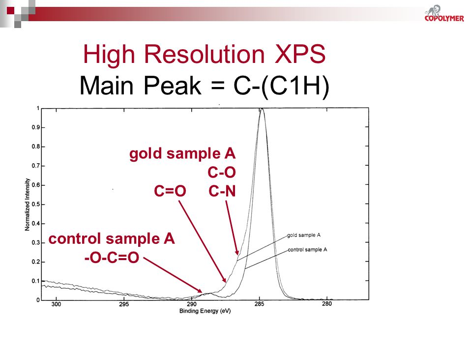 High Resolution XPS Main Peak = C-(C1H)