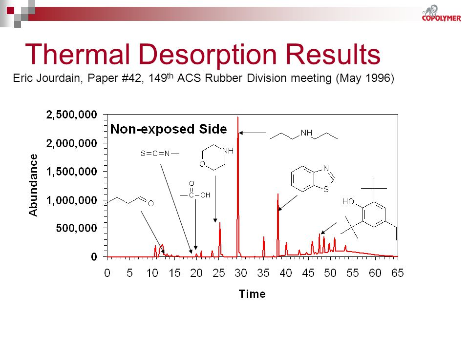 Thermal Desorption Results Eric Jourdain, Paper #42, 149th ACS Rubber Division meeting (May 1996)