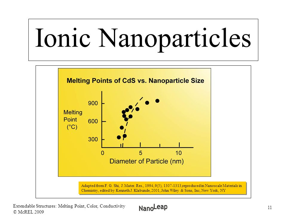 Ionic Nanoparticles