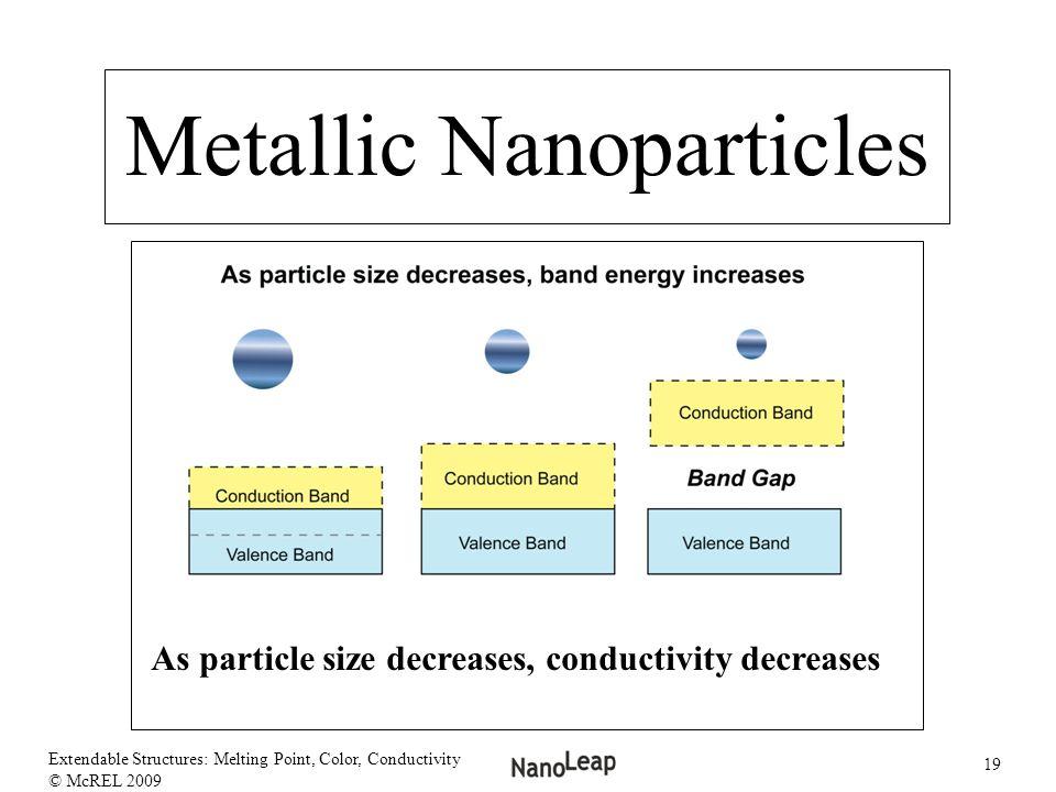 As particle size decreases, conductivity decreases