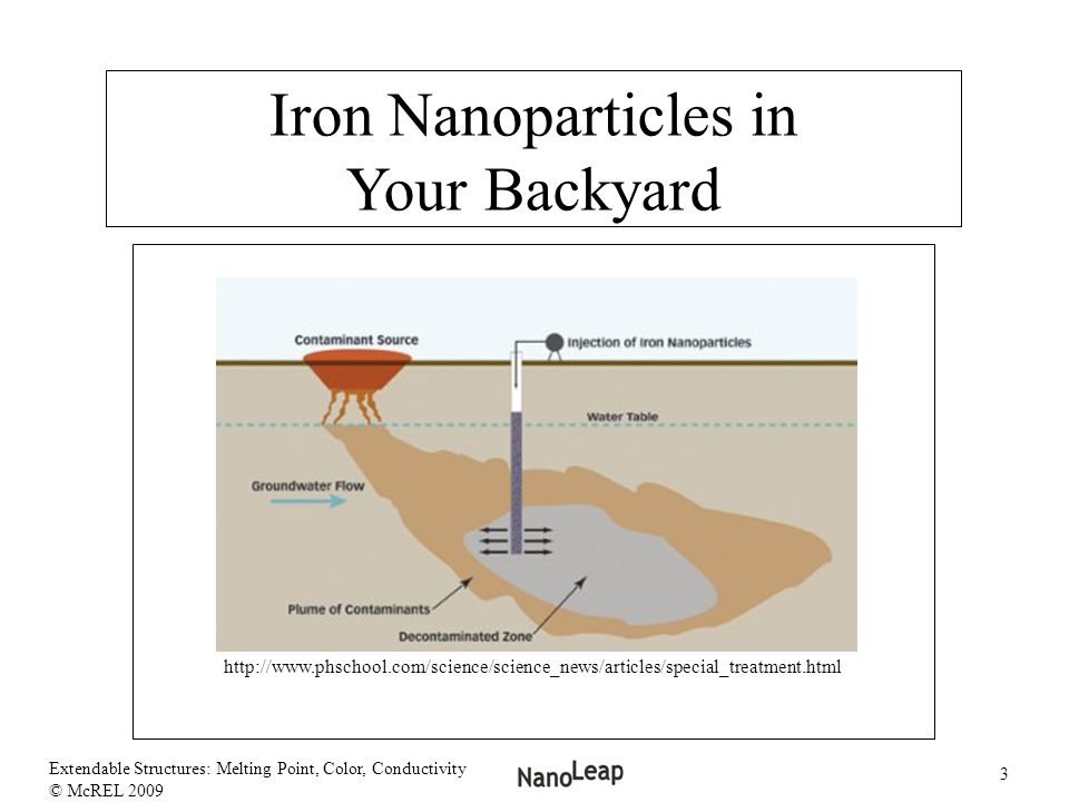 Iron Nanoparticles in Your Backyard