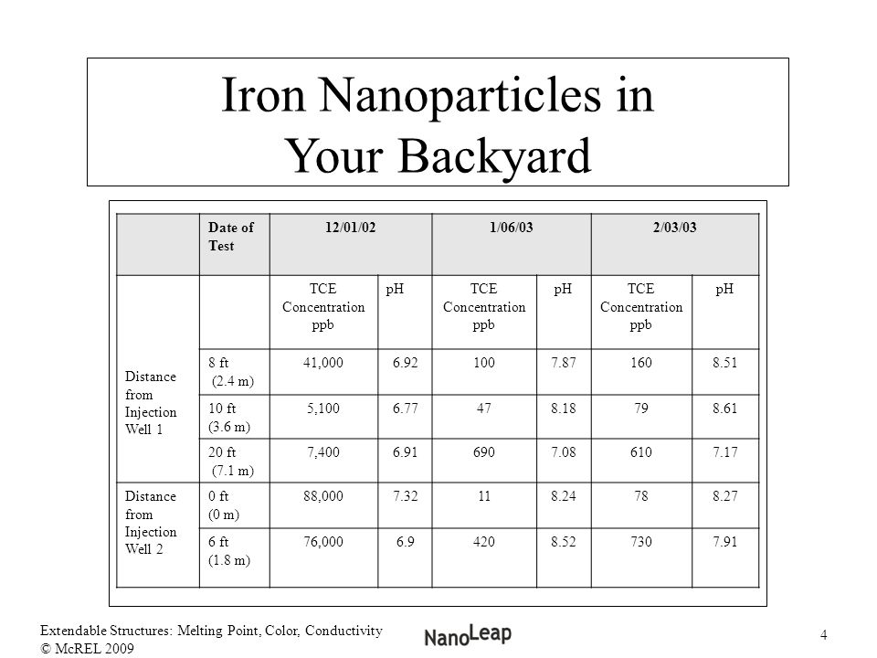 Iron Nanoparticles in Your Backyard Date of Test 12/01/02 1/06/03