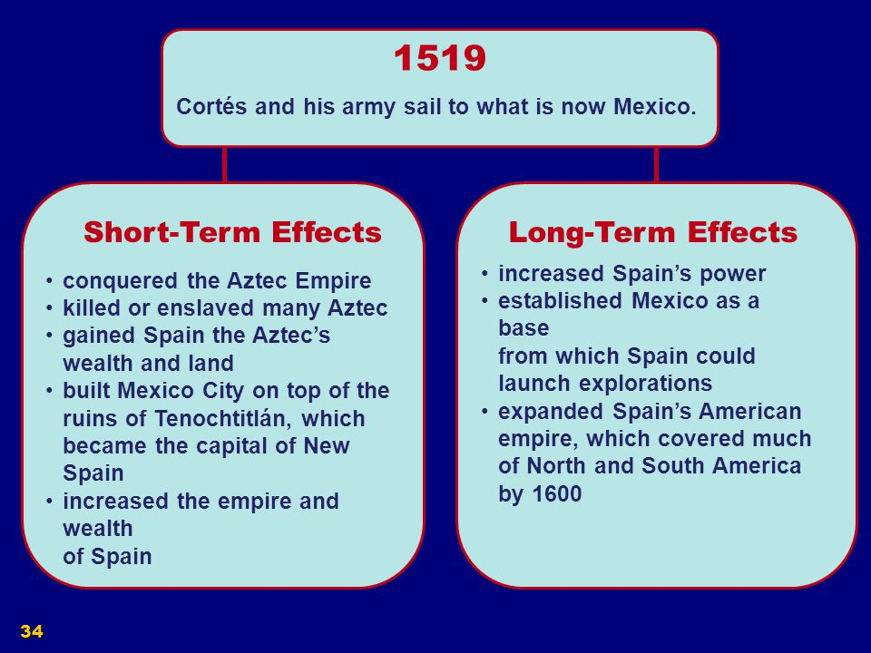 1519 Short-Term Effects Long-Term Effects