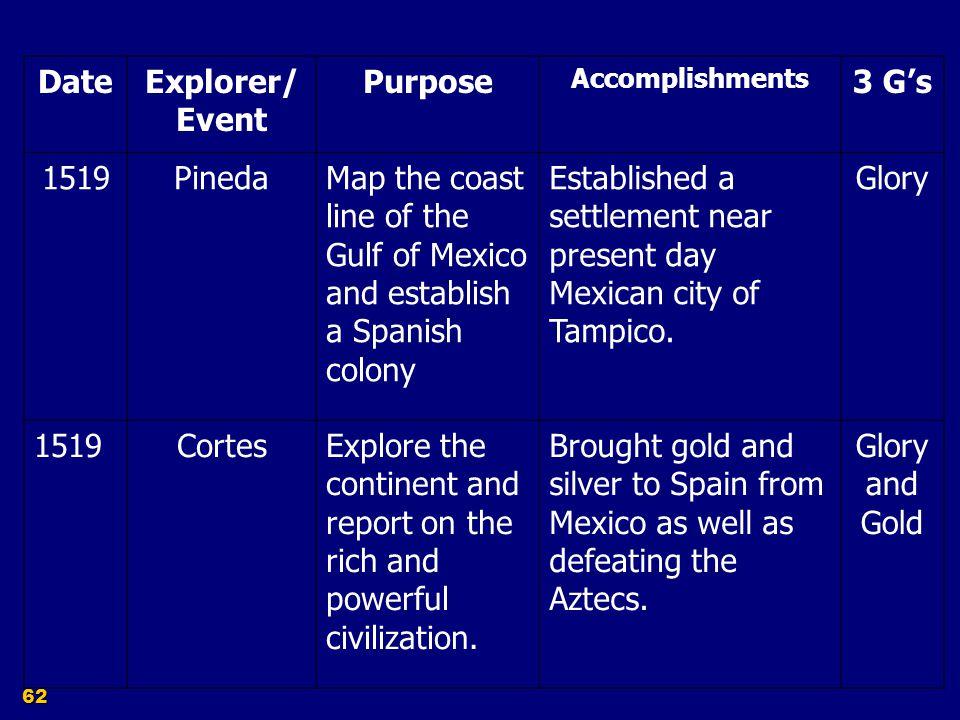 Date Explorer/ Event Purpose 3 G's