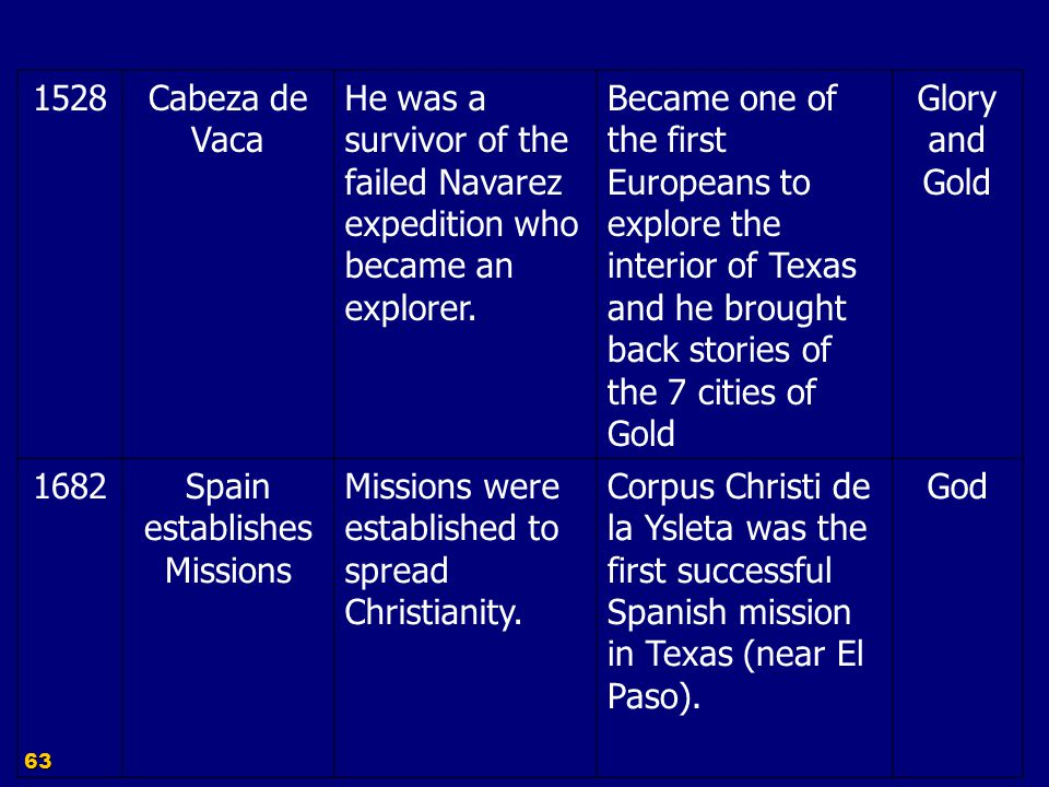Spain establishes Missions