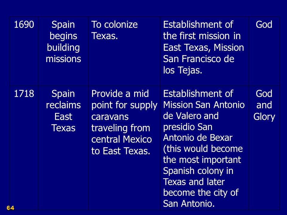 Spain begins building missions To colonize Texas.