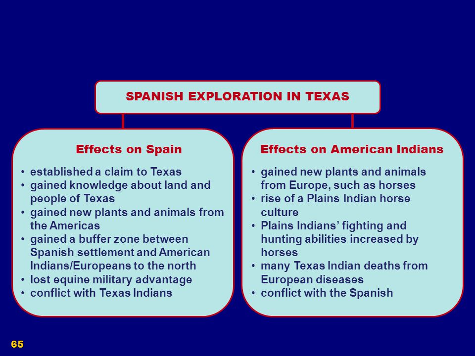 SPANISH EXPLORATION IN TEXAS
