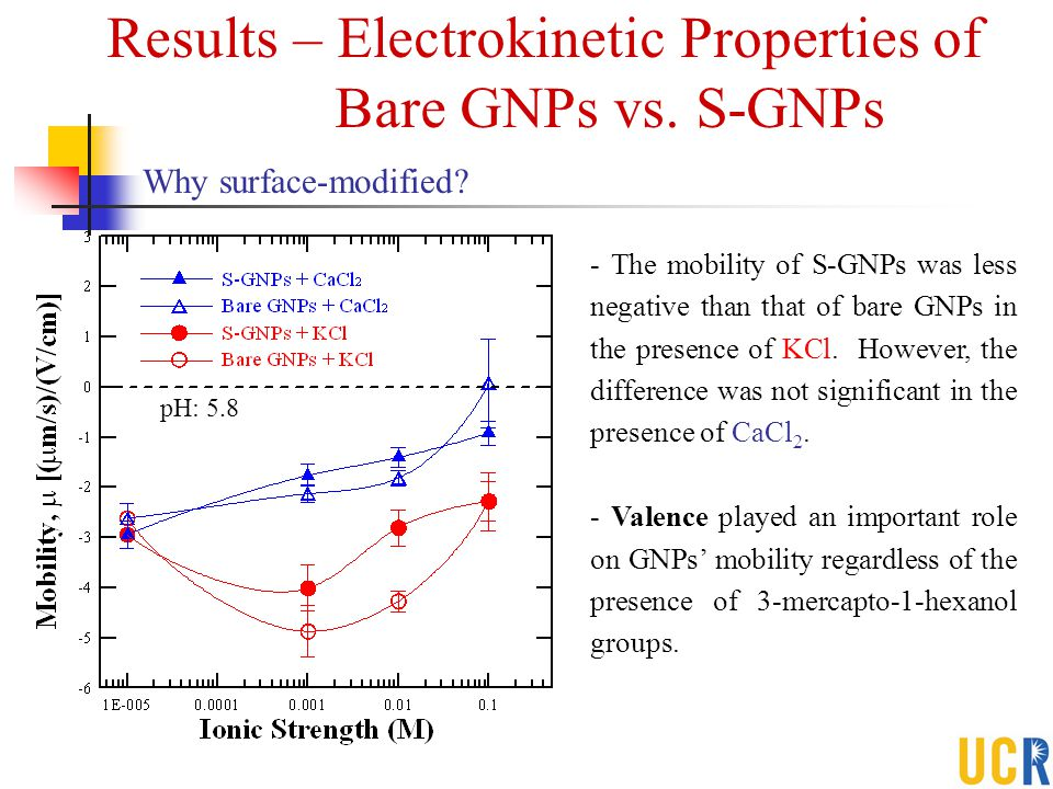 Results – Electrokinetic Properties of
