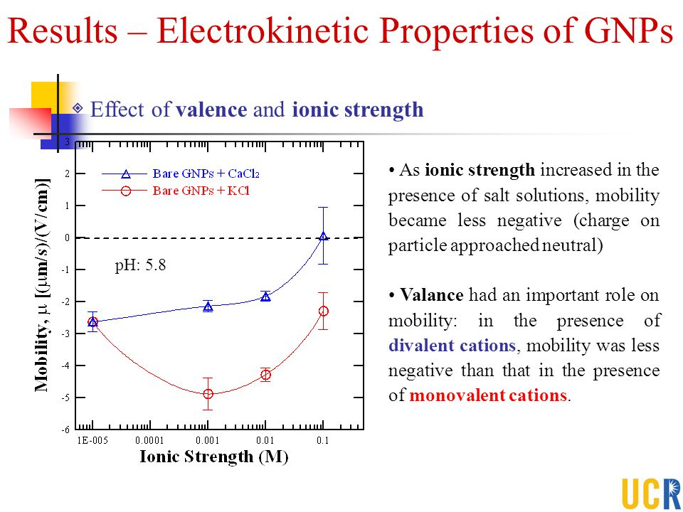 Results – Electrokinetic Properties of GNPs