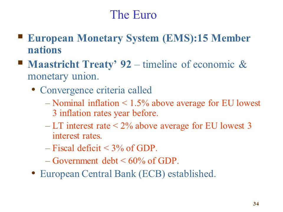The Euro European Monetary System (EMS):15 Member nations