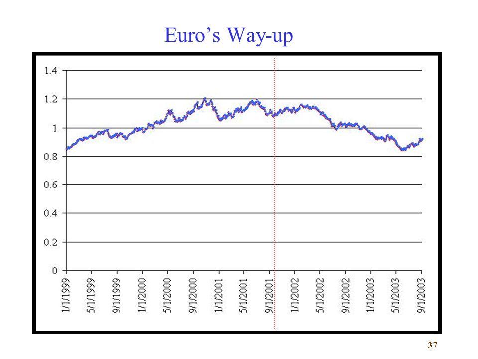 Euro's Way-up
