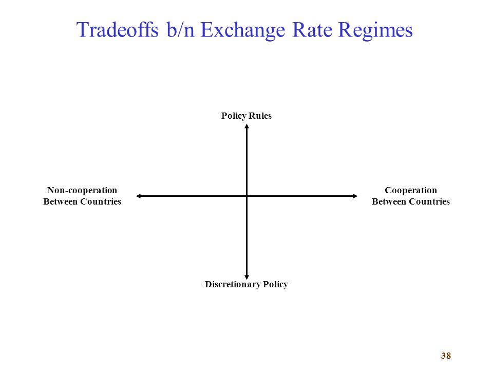 Tradeoffs b/n Exchange Rate Regimes