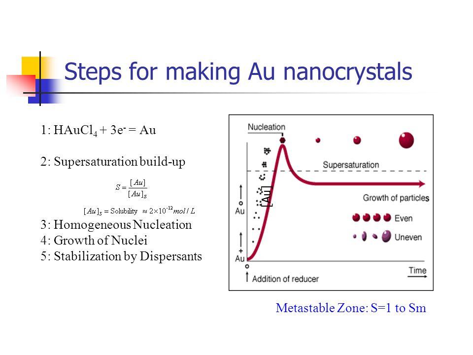 Steps for making Au nanocrystals