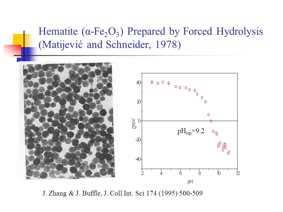 Hematite (α-Fe2O3) Prepared by Forced Hydrolysis (Matijević and Schneider, 1978)