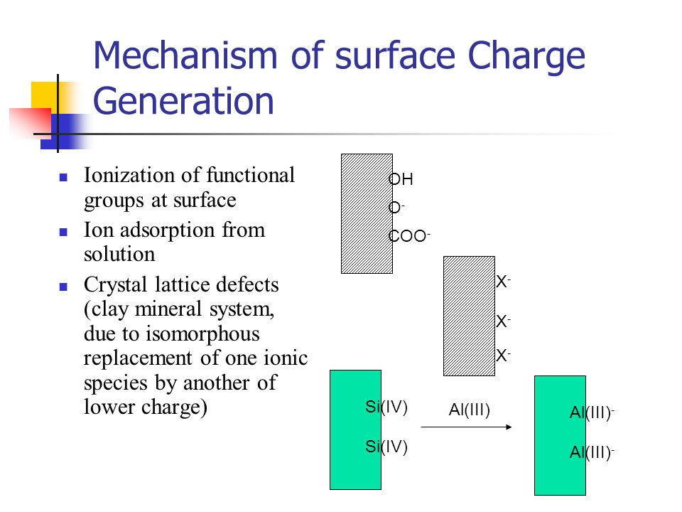 Mechanism of surface Charge Generation