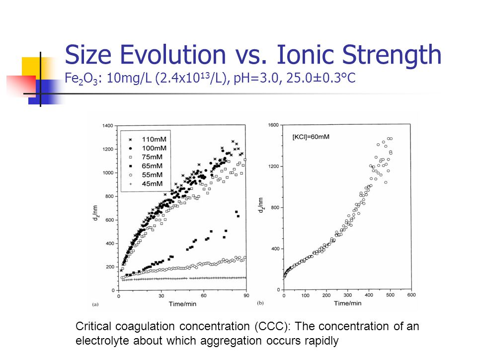 Size Evolution vs. Ionic Strength Fe2O3: 10mg/L (2. 4x1013/L), pH=3
