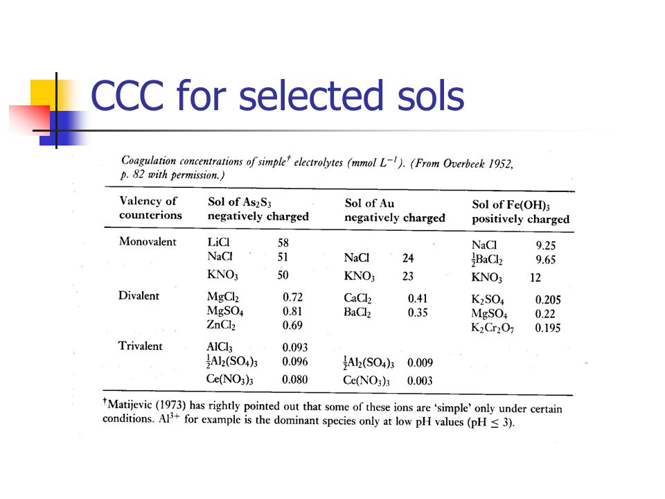 CCC for selected sols