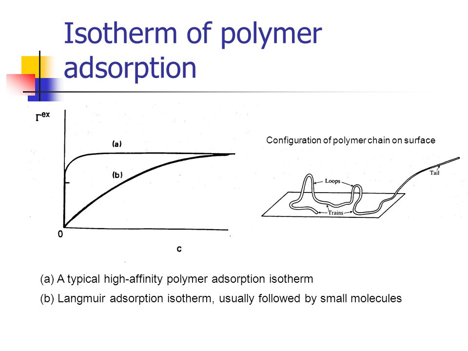 Isotherm of polymer adsorption