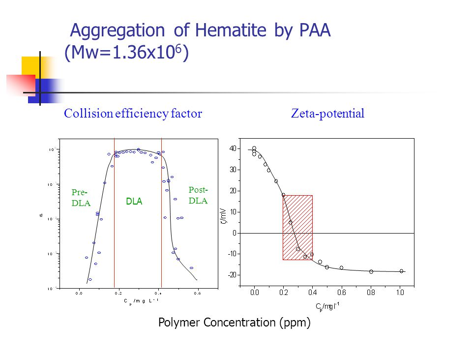 Aggregation of Hematite by PAA (Mw=1.36x106)
