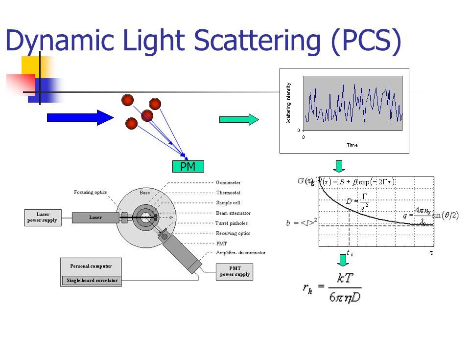 Dynamic Light Scattering (PCS)