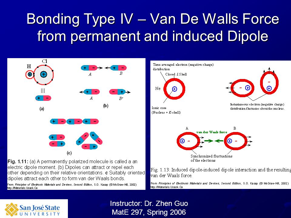 Bonding Type IV – Van De Walls Force from permanent and induced Dipole