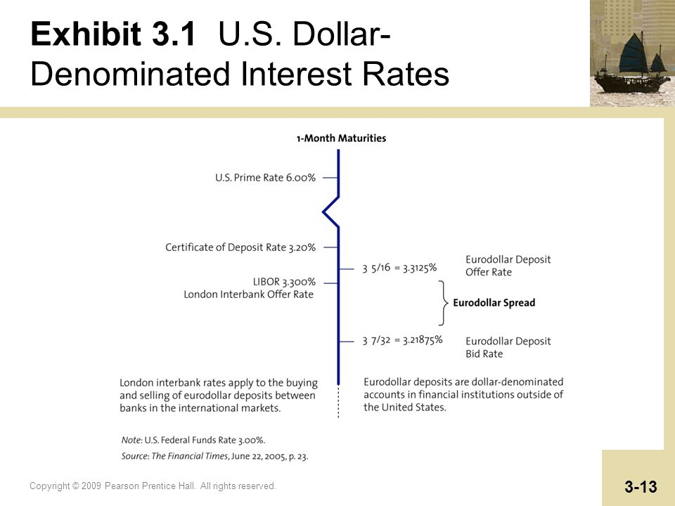 Exhibit 3.1 U.S. Dollar-Denominated Interest Rates