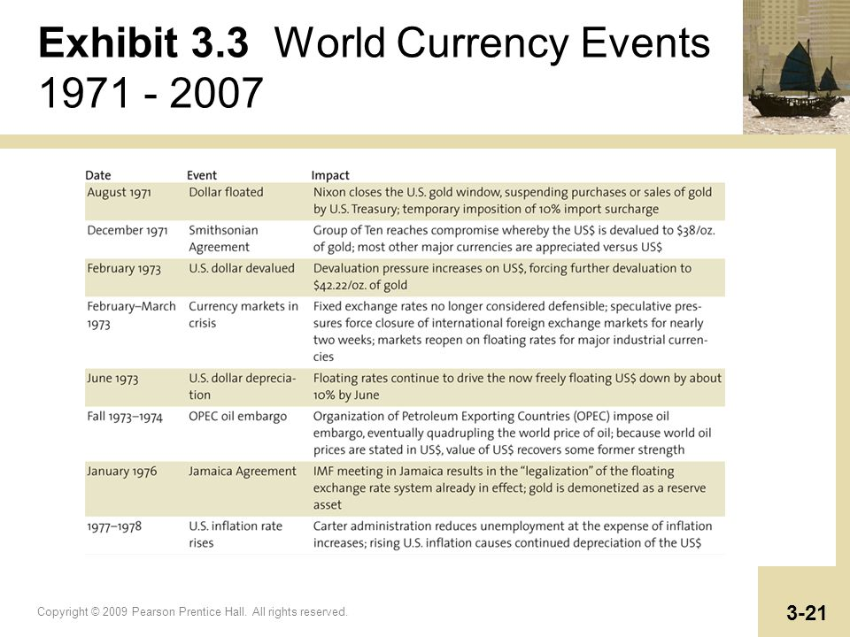 Exhibit 3.3 World Currency Events 1971 - 2007